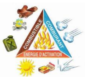 Le triangle du feu = 3 conditions à réunir pour générer une réaction de combustion : un combustible, un comburant, une énergie d'activation