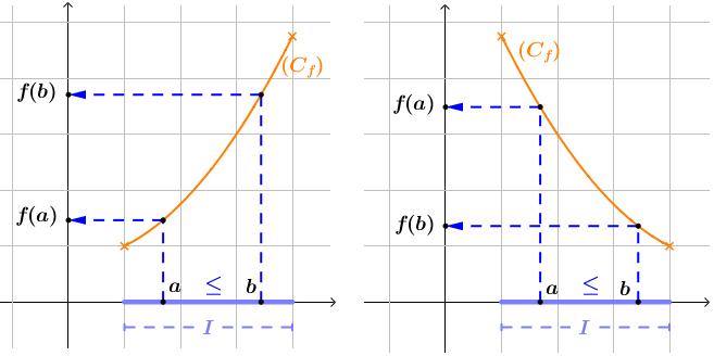 Sens de variation et tableau de variation: le cours vidéo. ← Mathrix