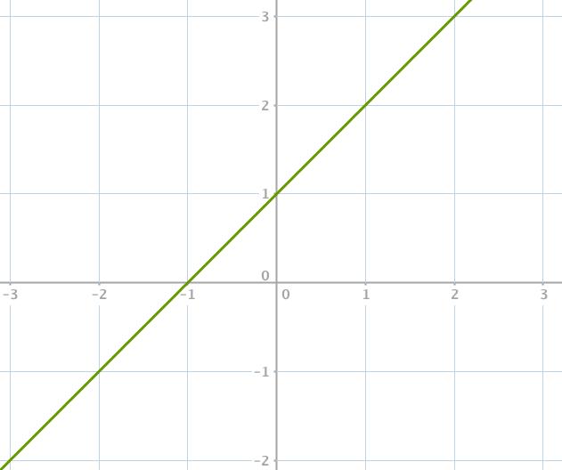 fonction lineaire droite