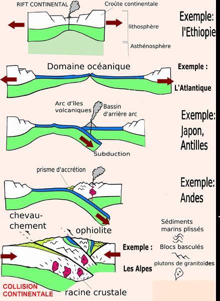 <i>Source : Cycle orogénique.png par Saphon via wikimedia commons CC-BY-SA-3.0-migrated modifiée par Sandra Rivière</i>