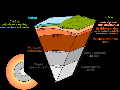 <b>Structure verticale de la Terre<br></b><i>Source : Earth-cutaway-schematic-english.svg par derivative work: Srimadhav, Earth_internal_structure.png: USGS via wikimedia commons , Domaine public, modifiée par Sandra Rivière</i>
